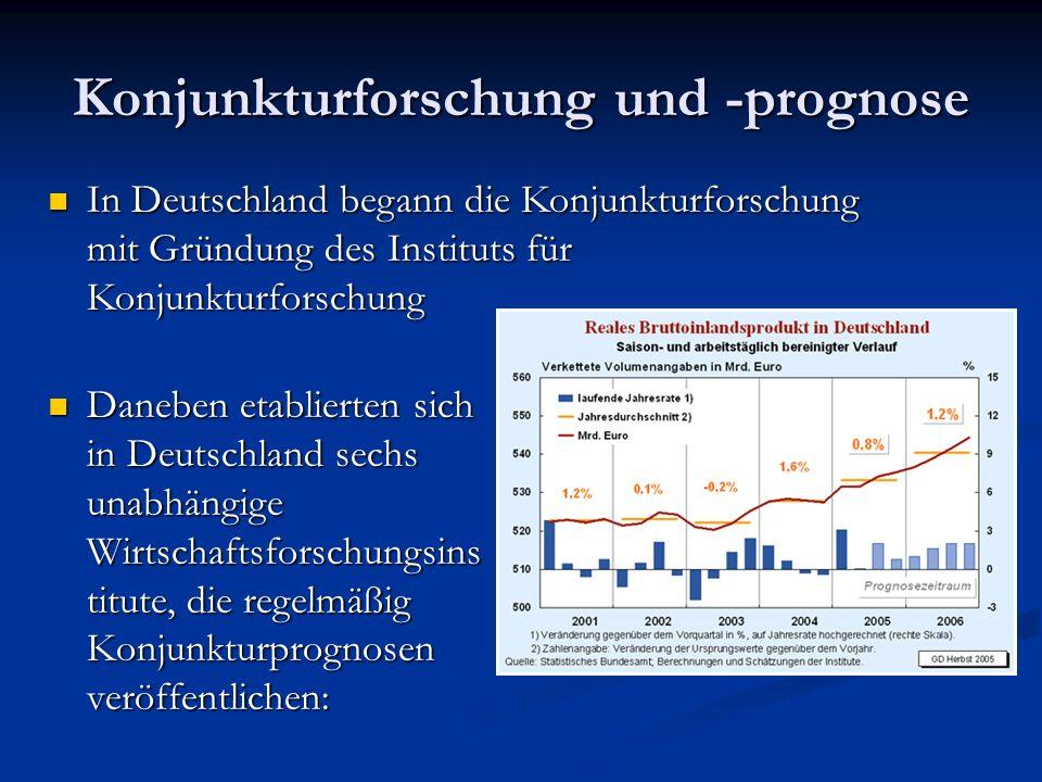 Konjunkturforschung und -prognose