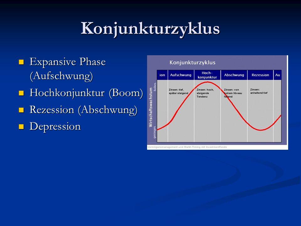 Konjunkturzyklus Expansive Phase (Aufschwung) Hochkonjunktur (Boom)