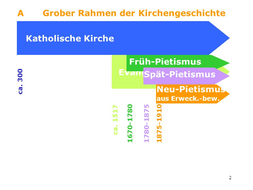 A Grober Rahmen der Kirchengeschichte