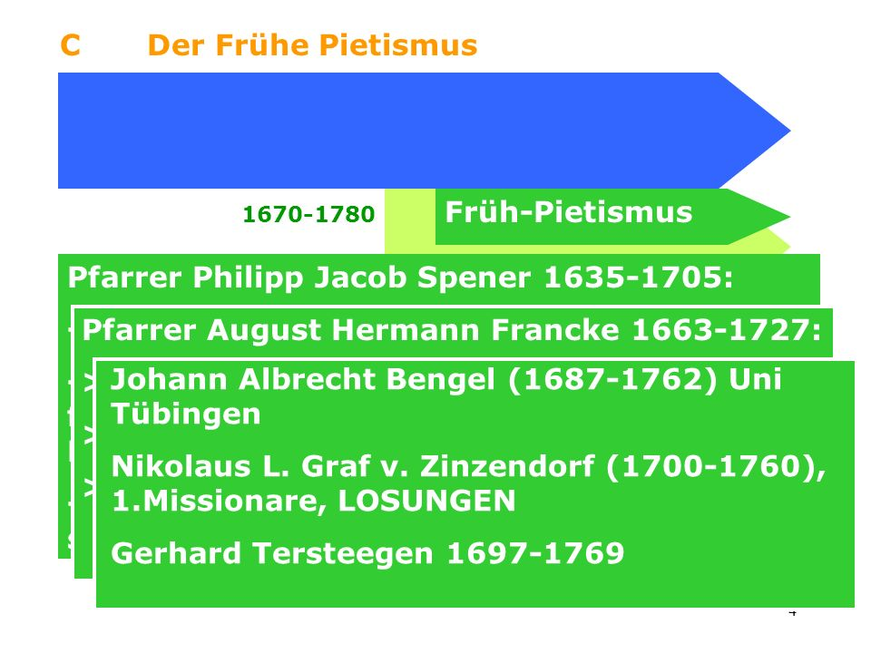 Pfarrer Philipp Jacob Spener 1635-1705: