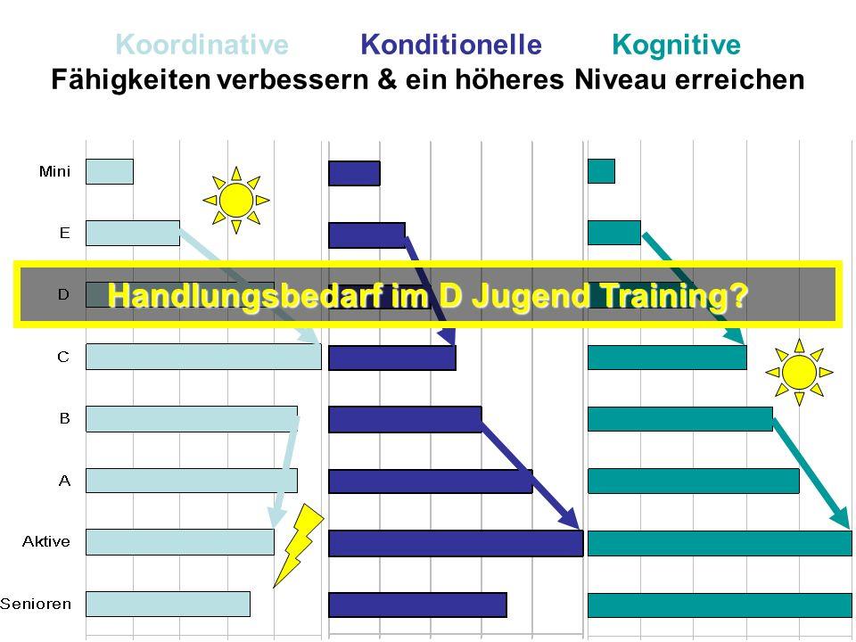 Handlungsbedarf im D Jugend Training