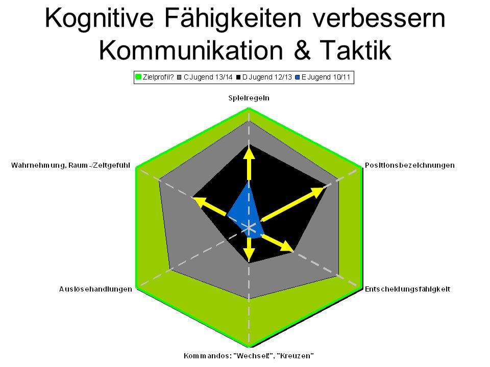 Kognitive Fähigkeiten verbessern Kommunikation & Taktik