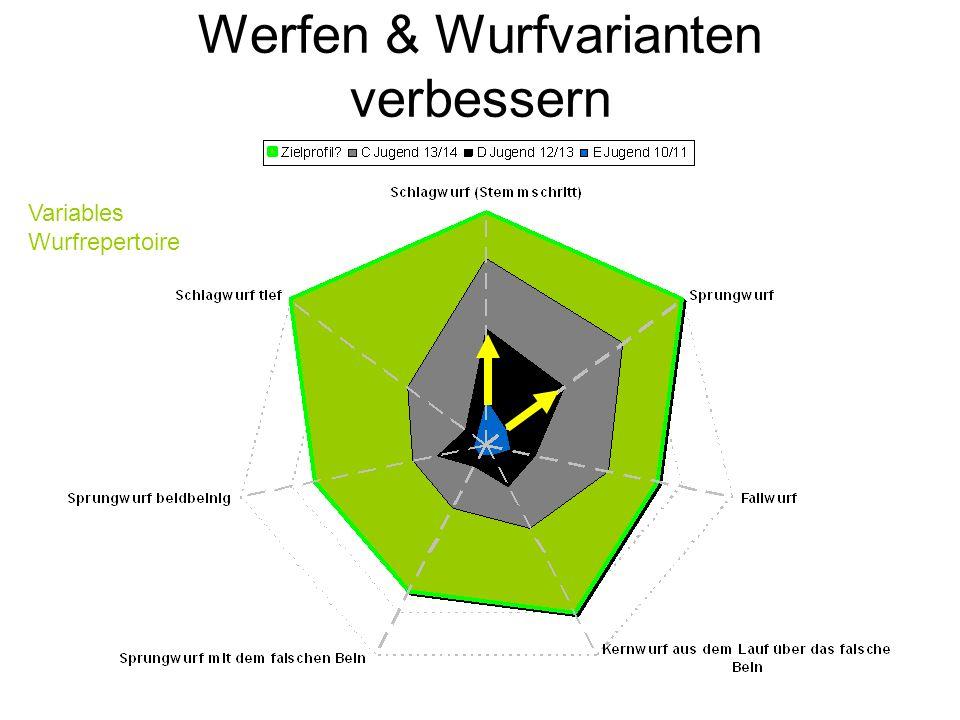 Werfen & Wurfvarianten verbessern