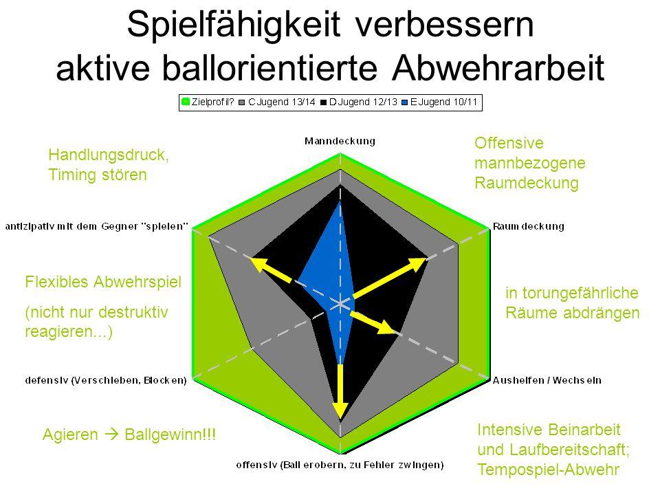 Spielfähigkeit verbessern aktive ballorientierte Abwehrarbeit