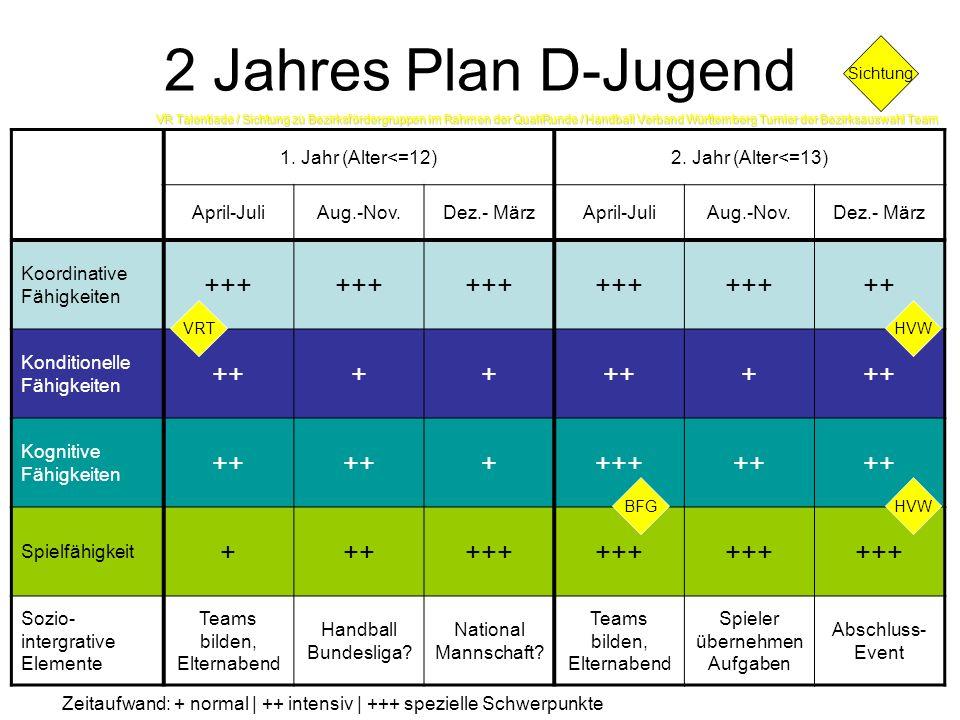 2 Jahres Plan D-Jugend +++ ++ + 1. Jahr (Alter<=12)