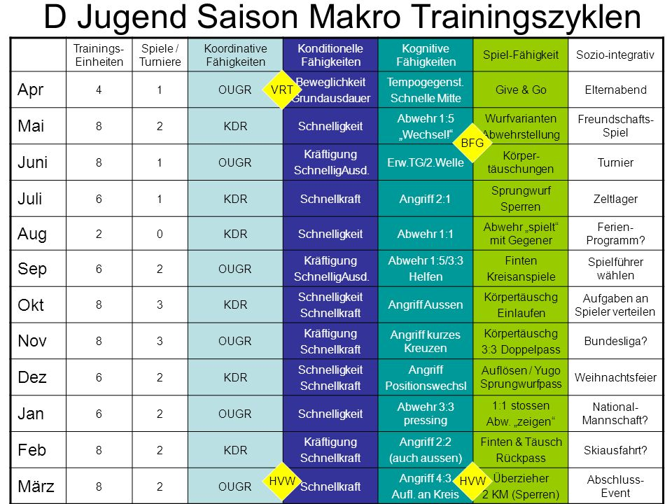 D Jugend Saison Makro Trainingszyklen