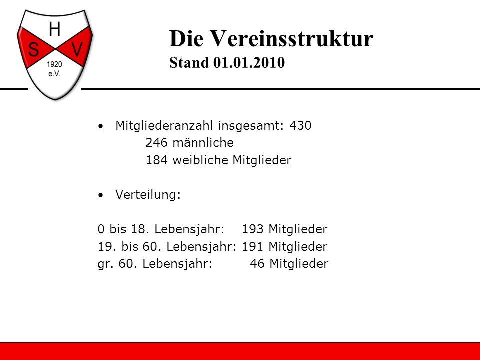 Die Vereinsstruktur Stand 01.01.2010