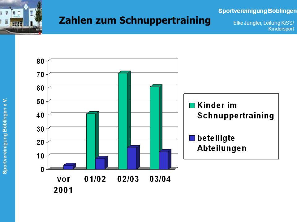 Zahlen zum Schnuppertraining