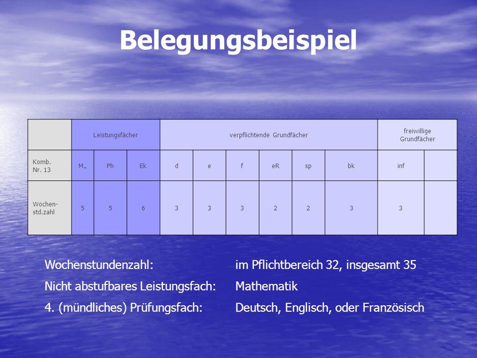 Belegungsbeispiel . Leistungsfächer. verpflichtende Grundfächer. freiwillige Grundfächer. Komb. Nr. 13.
