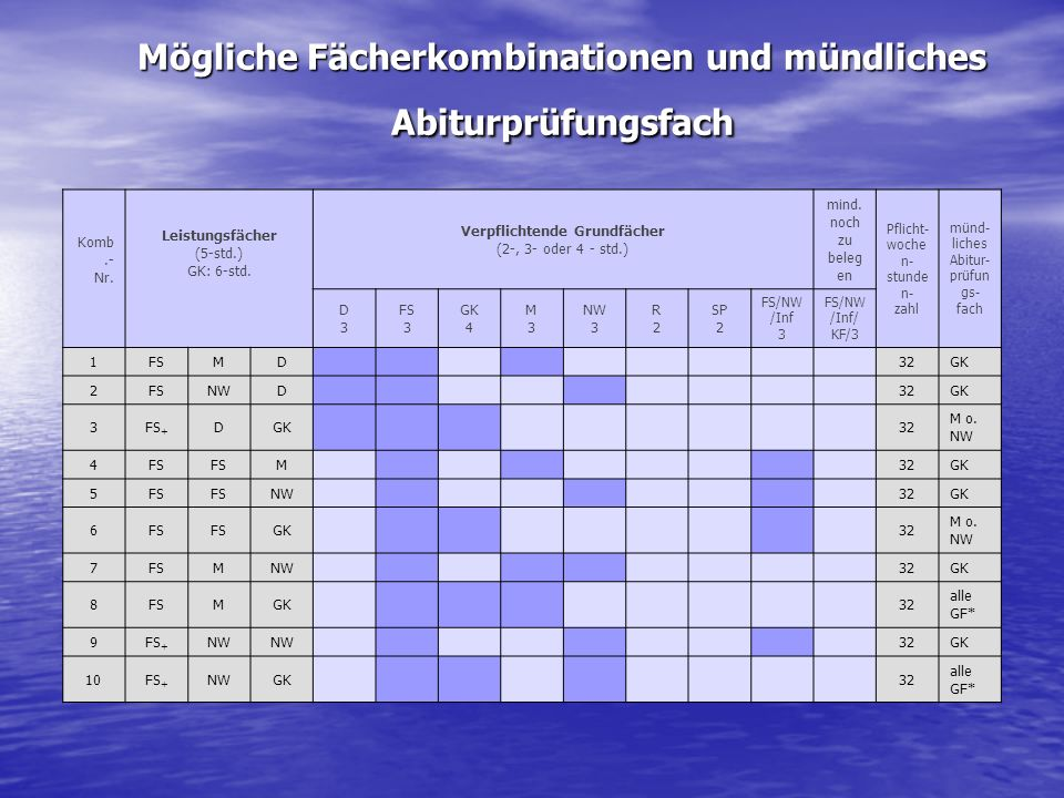 Mögliche Fächerkombinationen und mündliches Abiturprüfungsfach