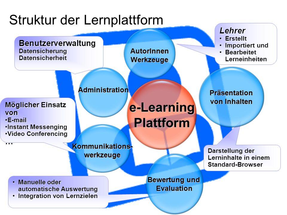 Struktur der Lernplattform