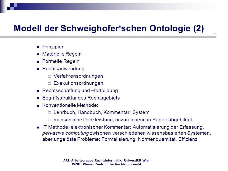 Modell der Schweighofer'schen Ontologie (2)