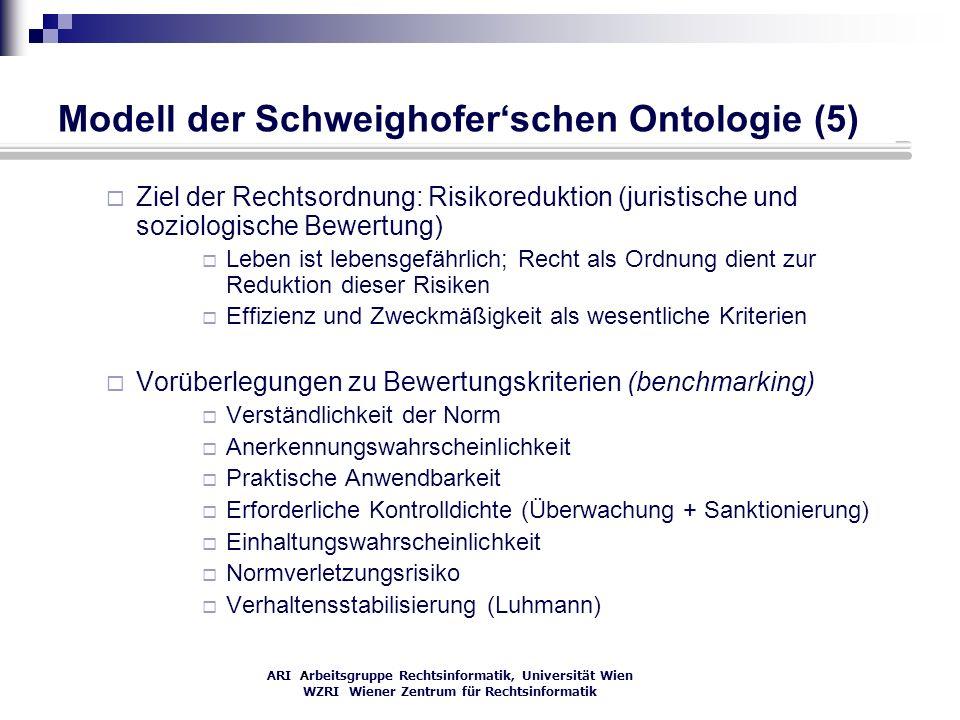 Modell der Schweighofer'schen Ontologie (5)
