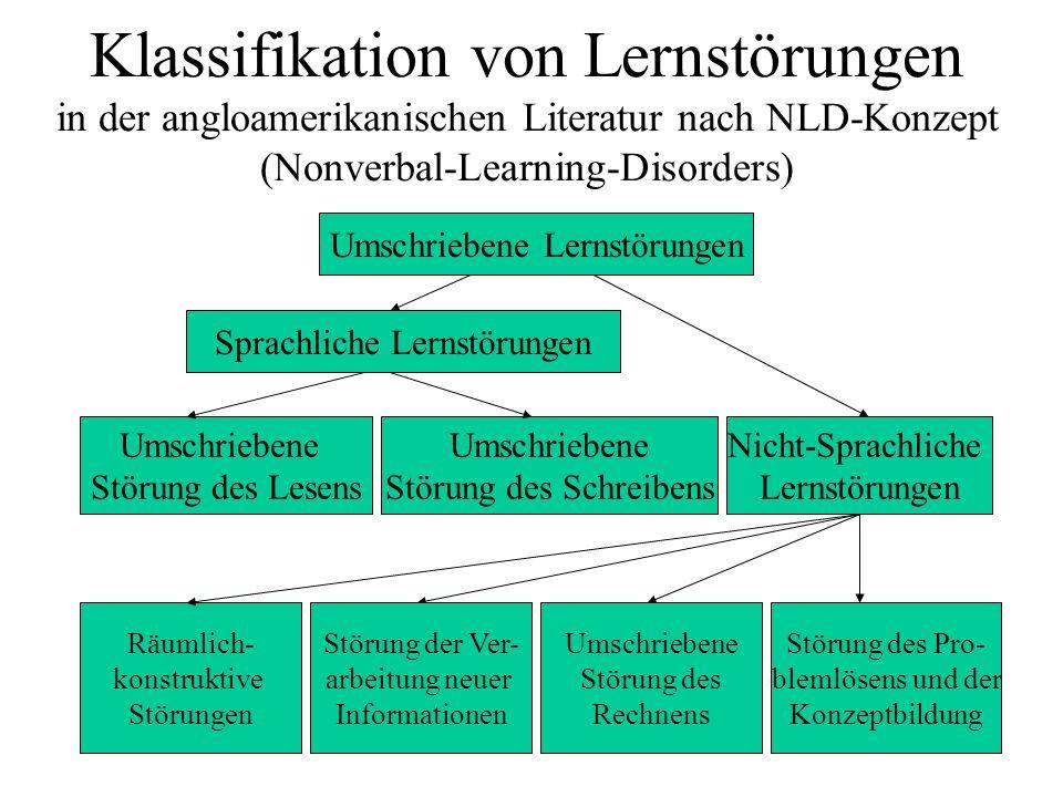 Klassifikation von Lernstörungen in der angloamerikanischen Literatur nach NLD-Konzept (Nonverbal-Learning-Disorders)