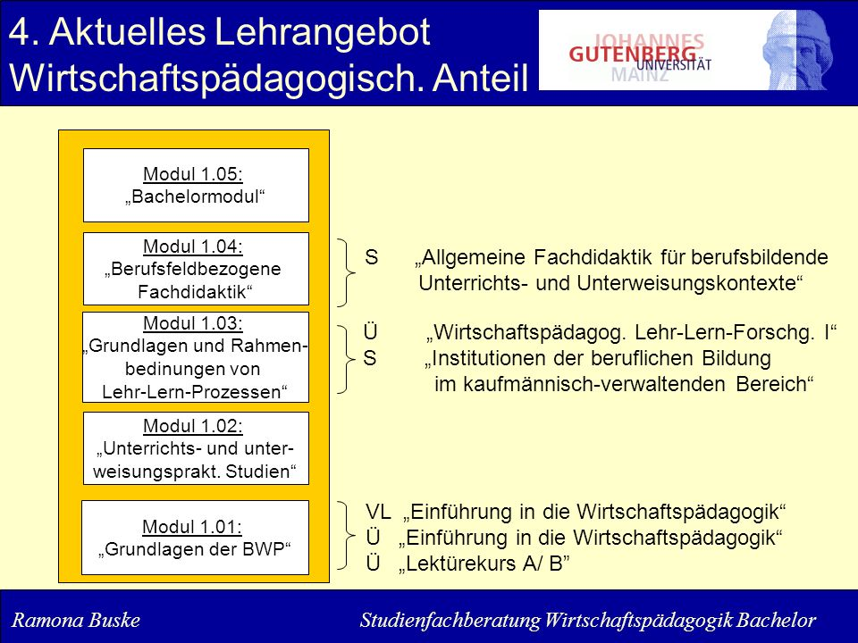 4. Aktuelles Lehrangebot Wirtschaftspädagogisch. Anteil