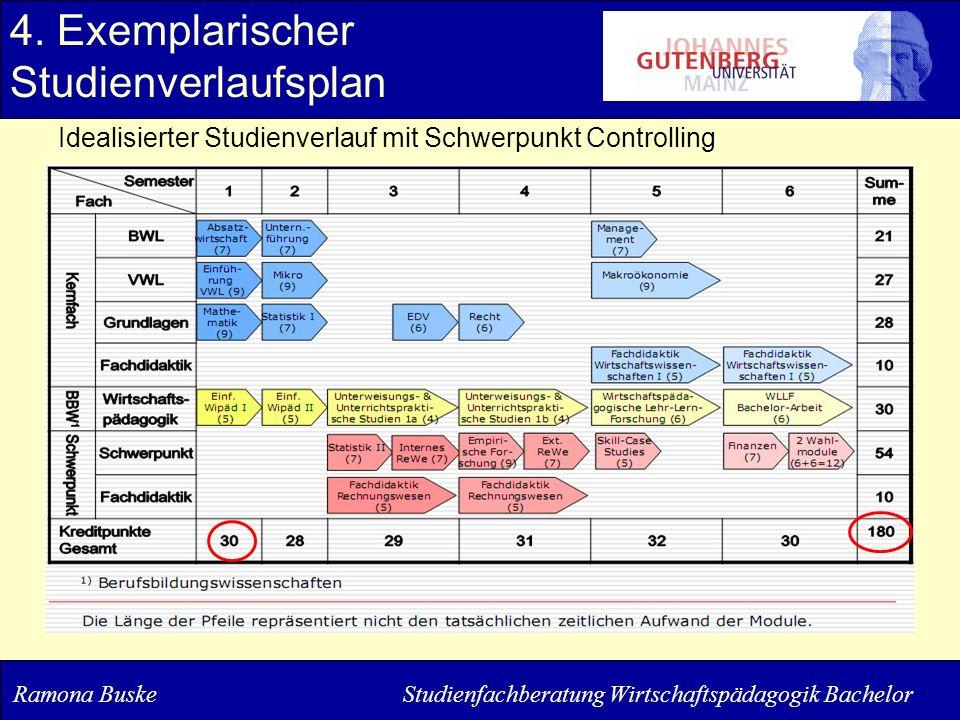 4. Exemplarischer Studienverlaufsplan
