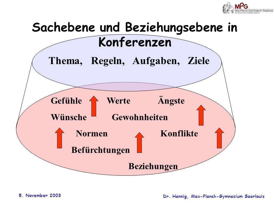 Sachebene und Beziehungsebene in Konferenzen