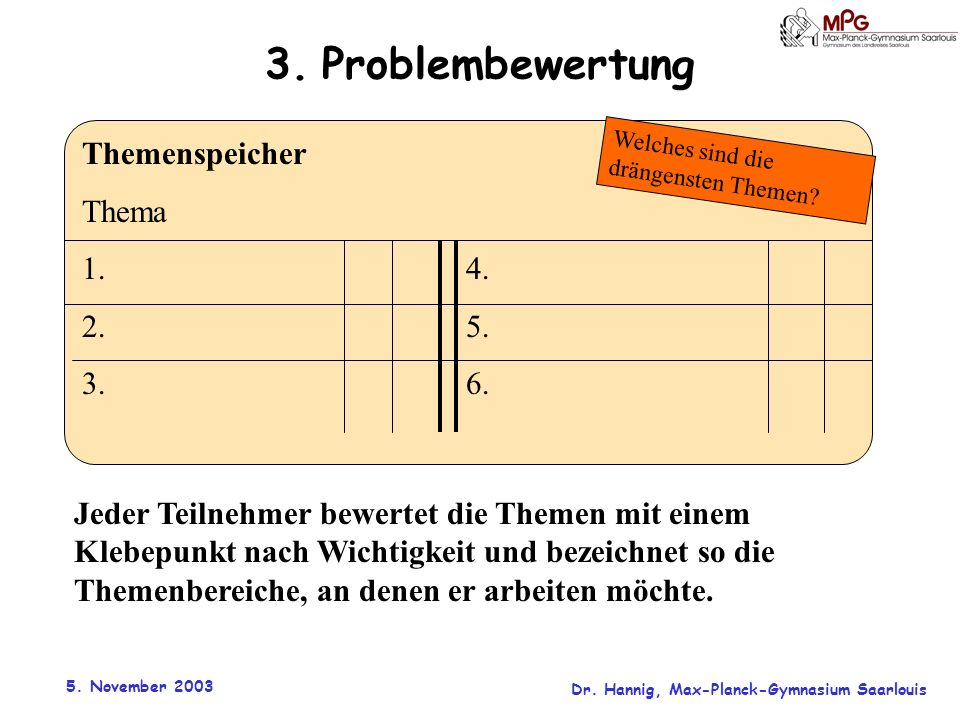 3. Problembewertung Themenspeicher Thema 1. 4. 2. 5. 3. 6.