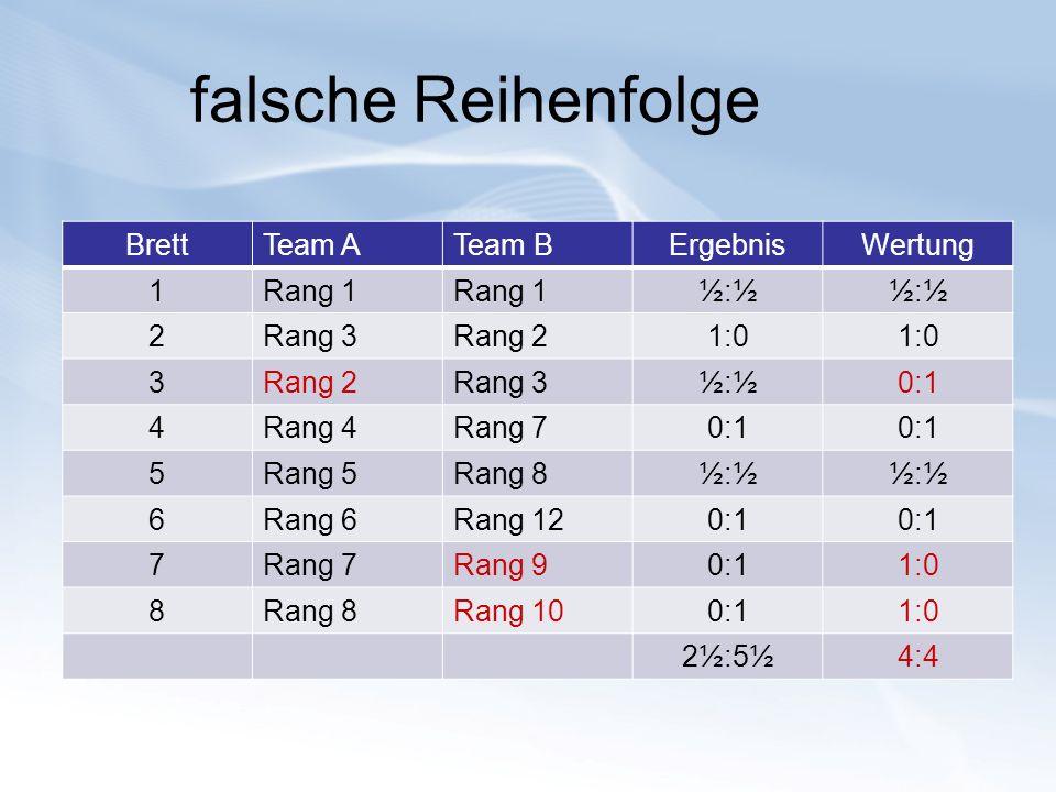 falsche Reihenfolge Brett Team A Team B Ergebnis Wertung 1 Rang 1 ½:½