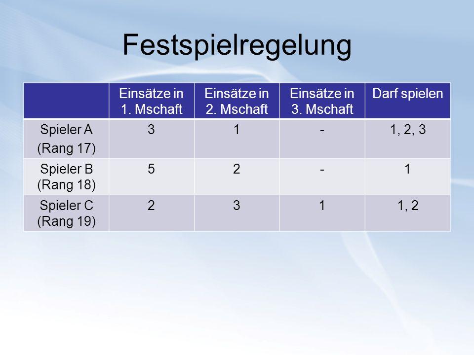 Festspielregelung Einsätze in 1. Mschaft Einsätze in 2. Mschaft