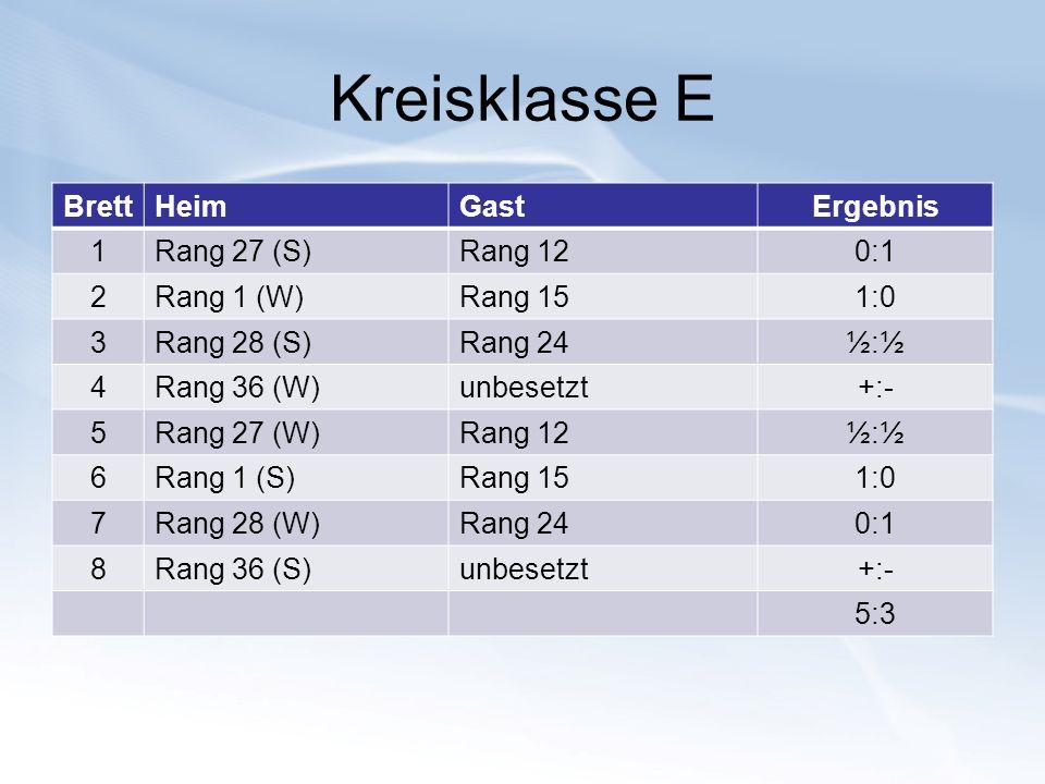 Kreisklasse E Brett Heim Gast Ergebnis 1 Rang 27 (S) Rang 12 0:1 2