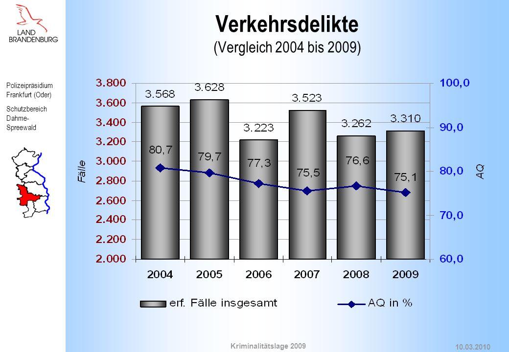 Verkehrsdelikte (Vergleich 2004 bis 2009)