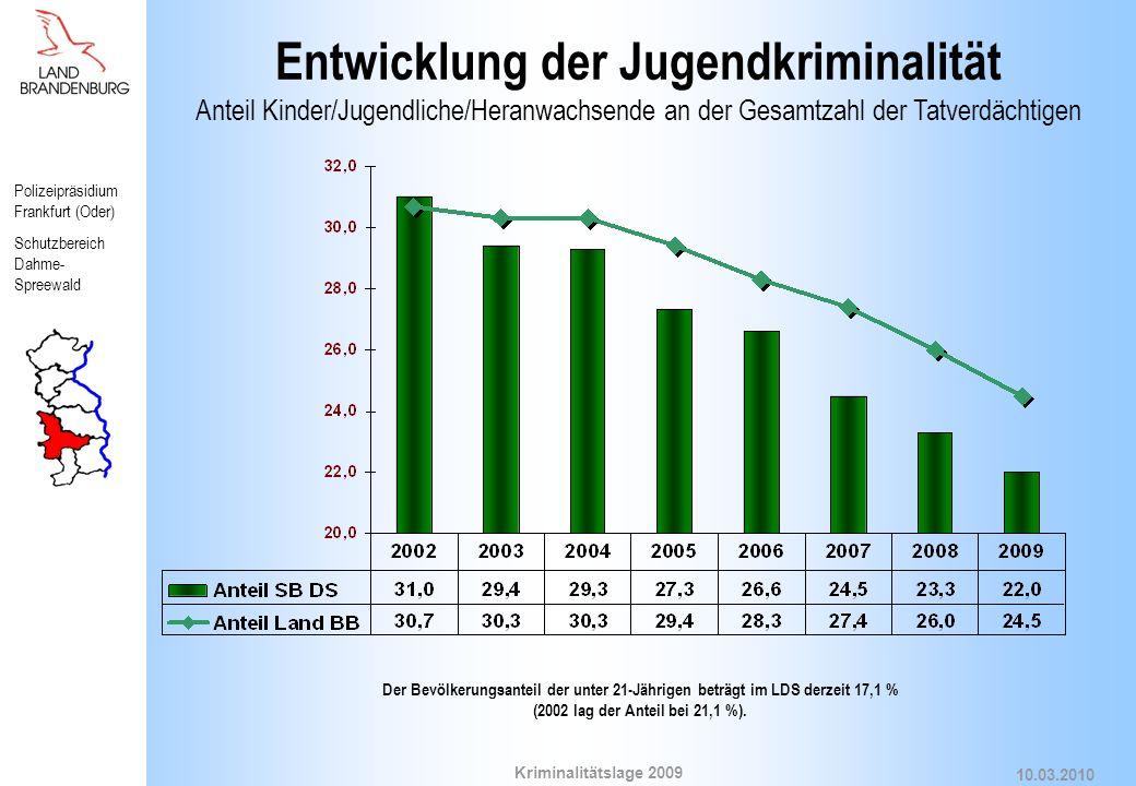 Entwicklung der Jugendkriminalität Anteil Kinder/Jugendliche/Heranwachsende an der Gesamtzahl der Tatverdächtigen