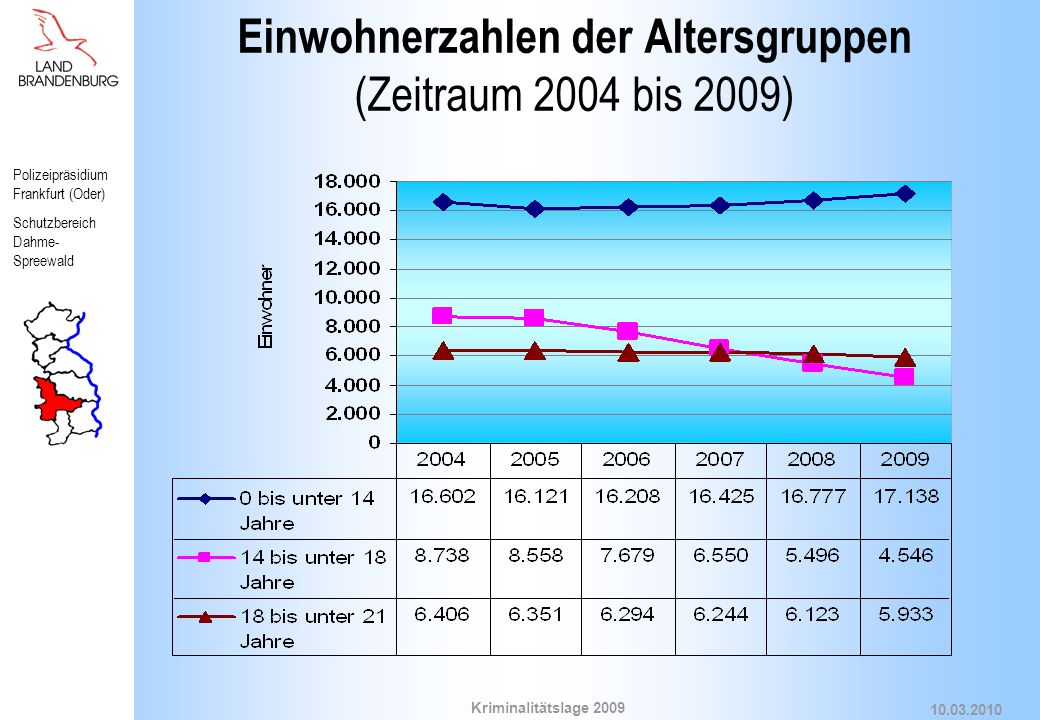 Einwohnerzahlen der Altersgruppen (Zeitraum 2004 bis 2009)