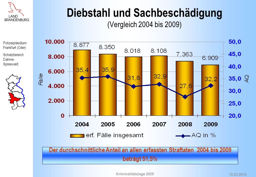 Diebstahl und Sachbeschädigung (Vergleich 2004 bis 2009)