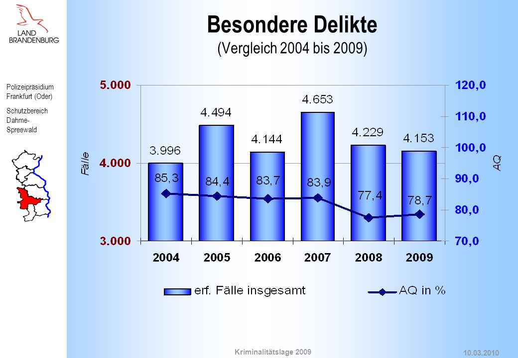Besondere Delikte (Vergleich 2004 bis 2009)