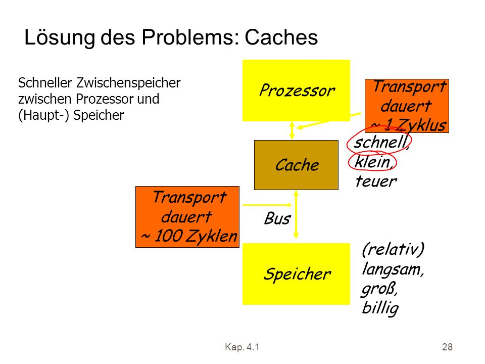 Lösung des Problems: Caches