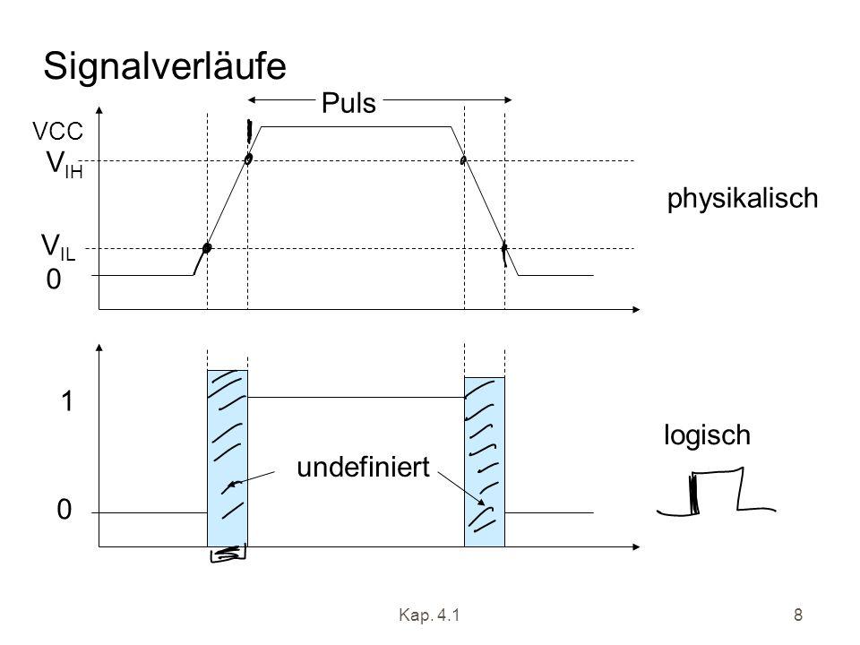 Signalverläufe Puls VIH physikalisch VIL 1 logisch undefiniert VCC