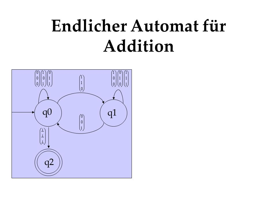 Endlicher Automat für Addition