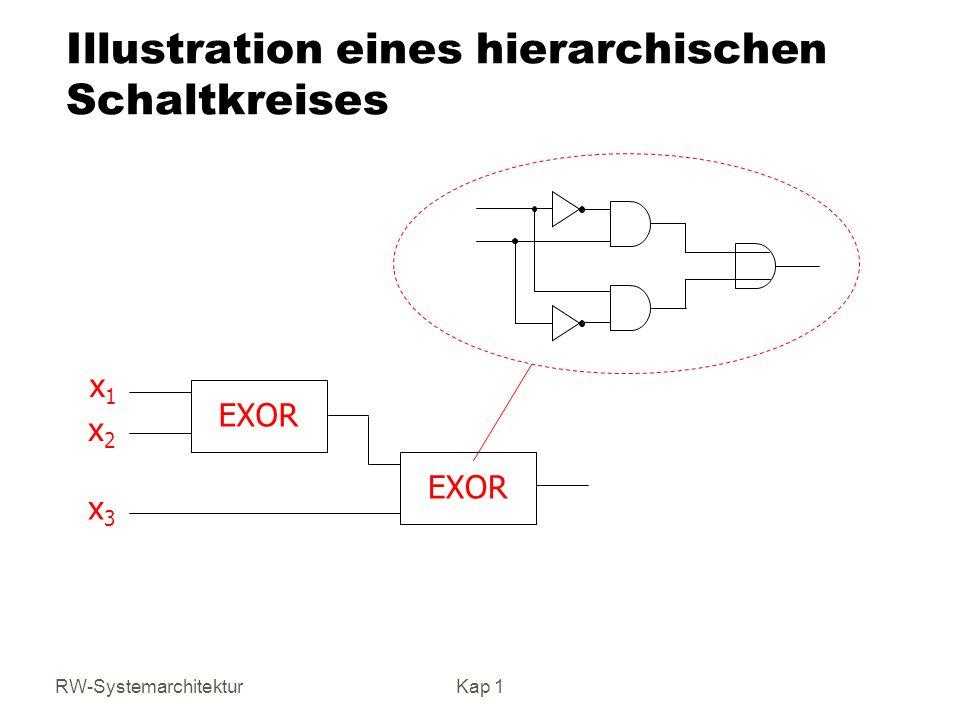 Illustration eines hierarchischen Schaltkreises