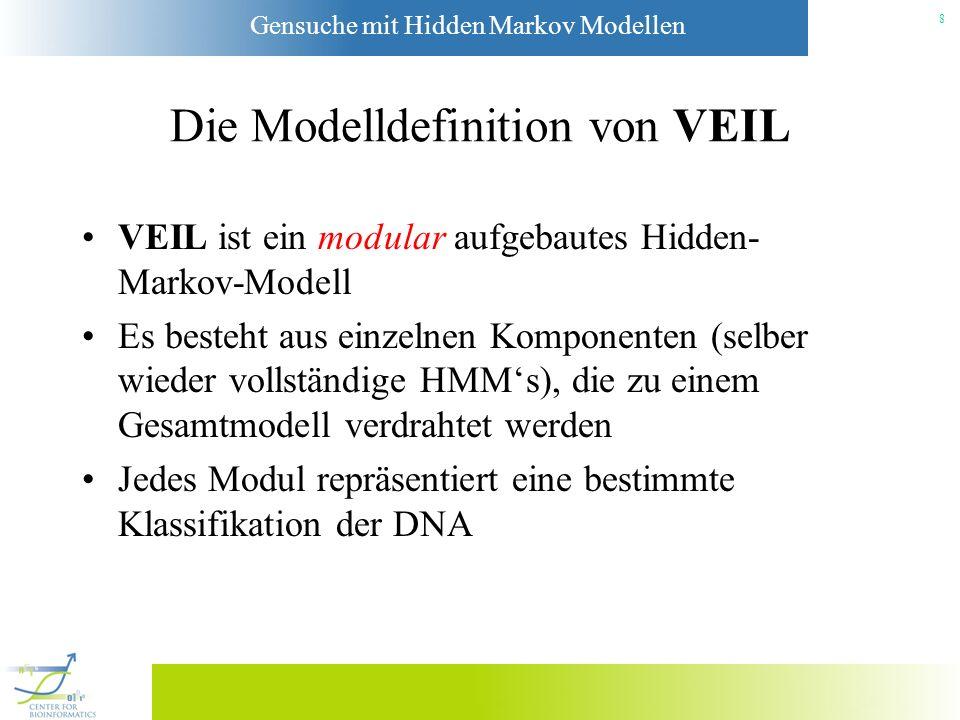Die Modelldefinition von VEIL
