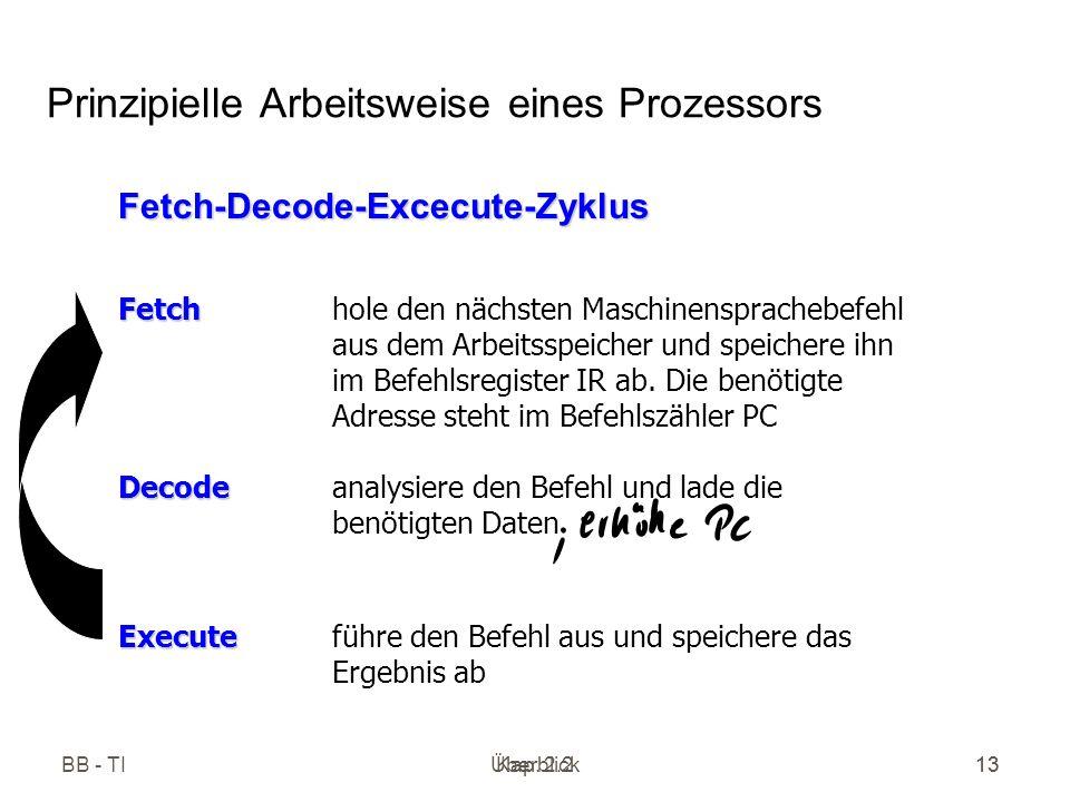 Prinzipielle Arbeitsweise eines Prozessors