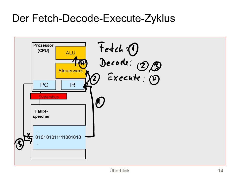 Der Fetch-Decode-Execute-Zyklus