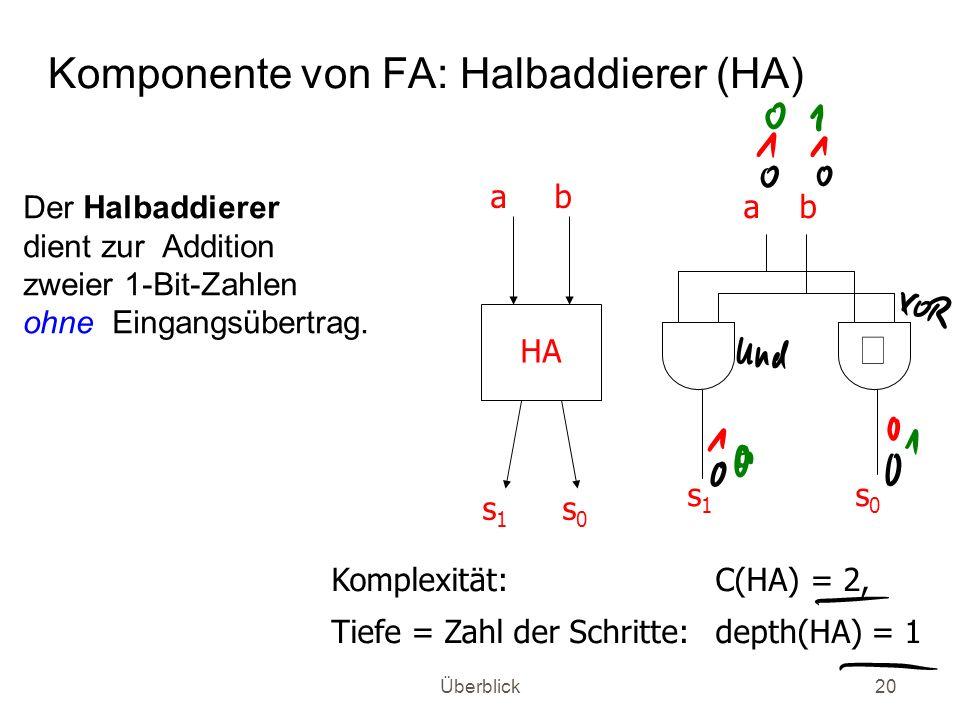 Komponente von FA: Halbaddierer (HA)