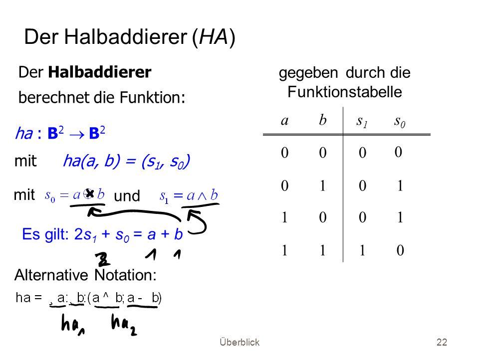 Der Halbaddierer (HA) Der Halbaddierer berechnet die Funktion: