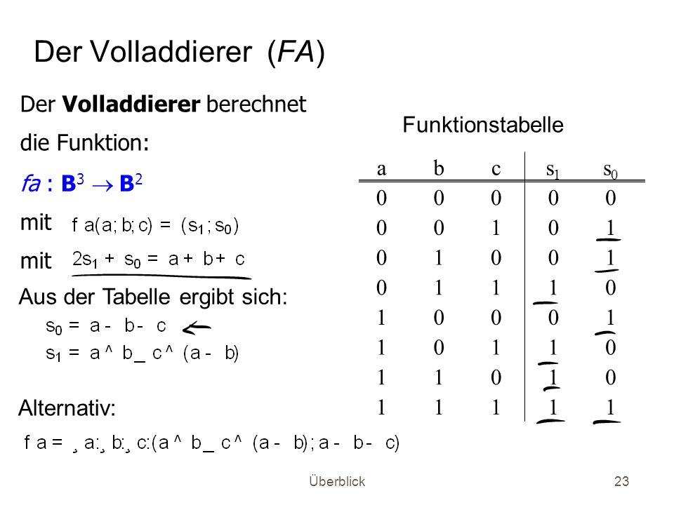 Der Volladdierer (FA) Der Volladdierer berechnet die Funktion: