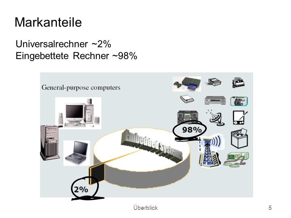 Markanteile Universalrechner ~2% Eingebettete Rechner ~98% Überblick