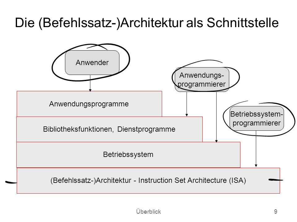 Die (Befehlssatz-)Architektur als Schnittstelle