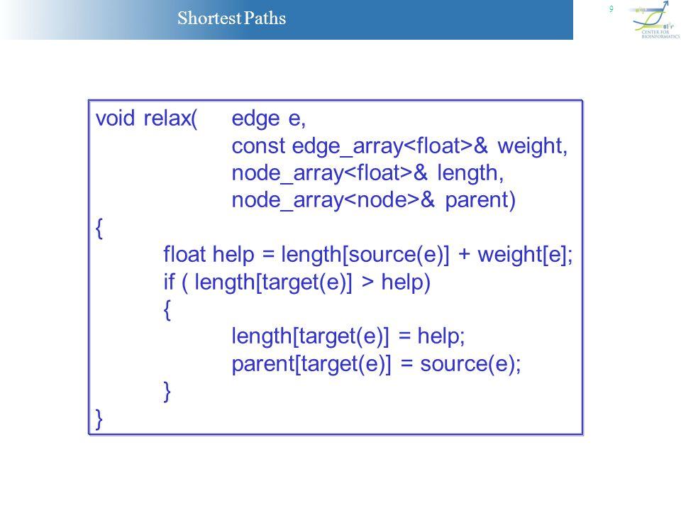 void relax( edge e,const edge_array<float>& weight, node_array<float>& length, node_array<node>& parent)