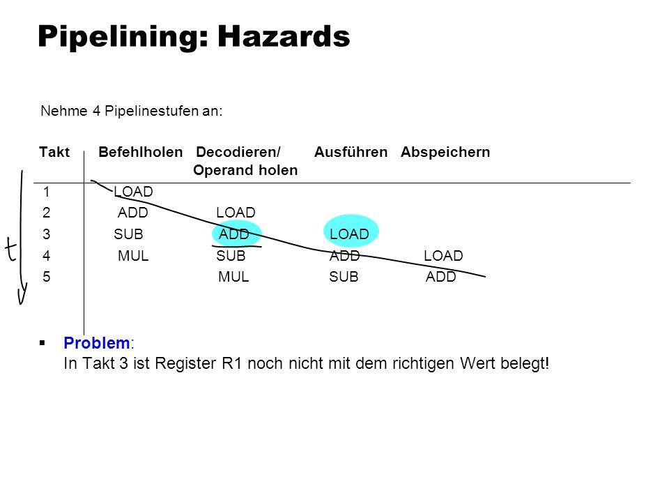 Pipelining: HazardsTakt Befehlholen Decodieren/ Ausführen Abspeichern Operand holen.