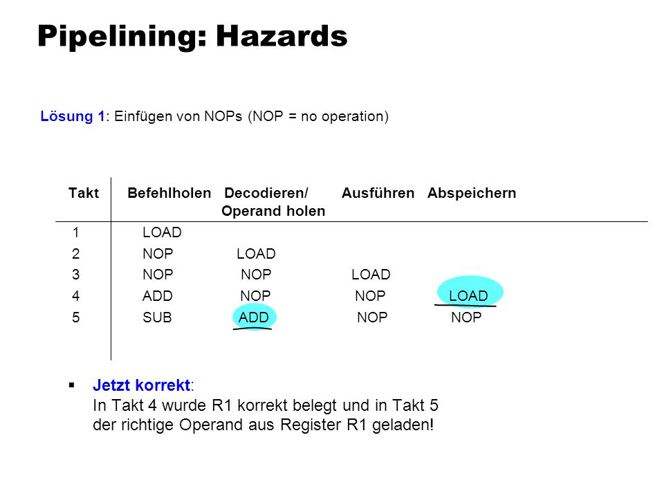 Pipelining: HazardsLösung 1: Einfügen von NOPs (NOP = no operation)