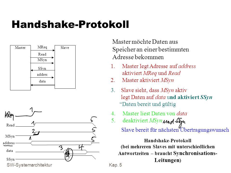 Handshake-Protokoll Master möchte Daten aus Speicher an einer bestimmten Adresse bekommen. Master.