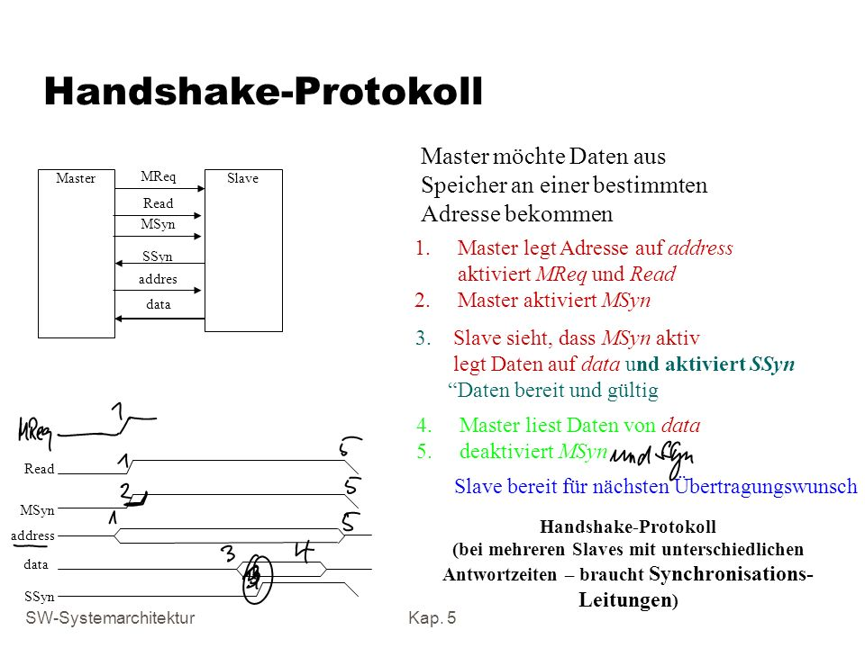 Handshake-ProtokollMaster möchte Daten aus Speicher an einer bestimmten Adresse bekommen. Master. MReq.