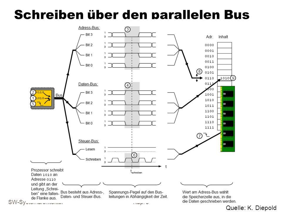 Schreiben über den parallelen Bus