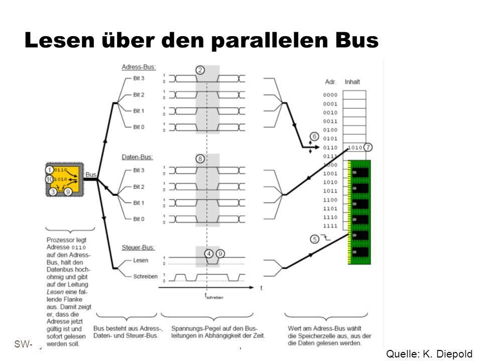 Lesen über den parallelen Bus