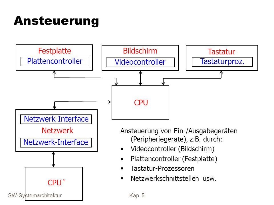Ansteuerung Festplatte Bildschirm Tastatur Plattencontroller